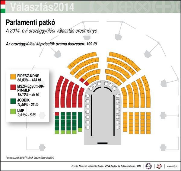 parlamenti patkó részeredmény 2014 mti