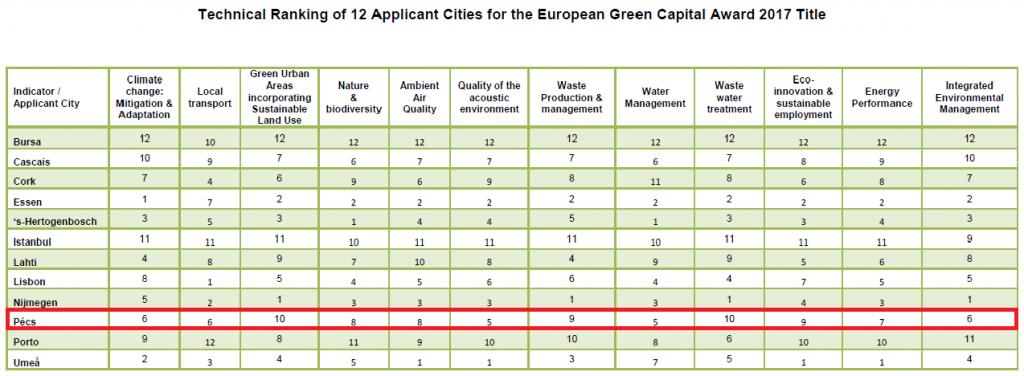 Pécs - és a többi város - helyezése a pályázat első köre után (a területenként kiosztott számok a rangsorban betöltött helyet, nem pontszámokat jelentenek)
