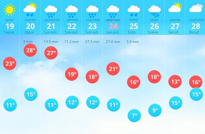Az Esőtánc sok esőt mond Pünkösdre