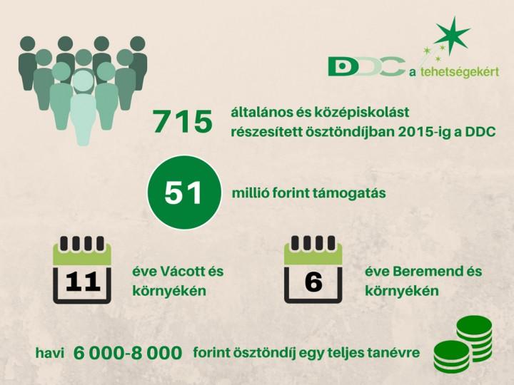 DDC_a_tehetsegekert_infografika_mod